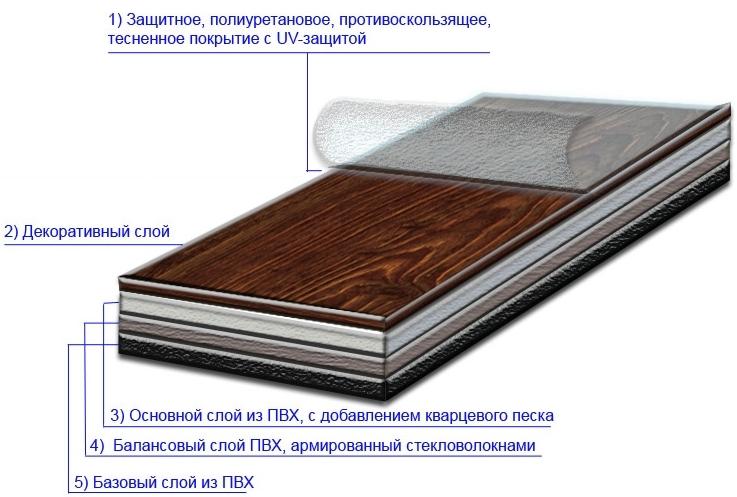 Схема - виниловая плитка вид изнутри.