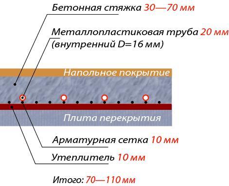 Детальная схема полимерного пола