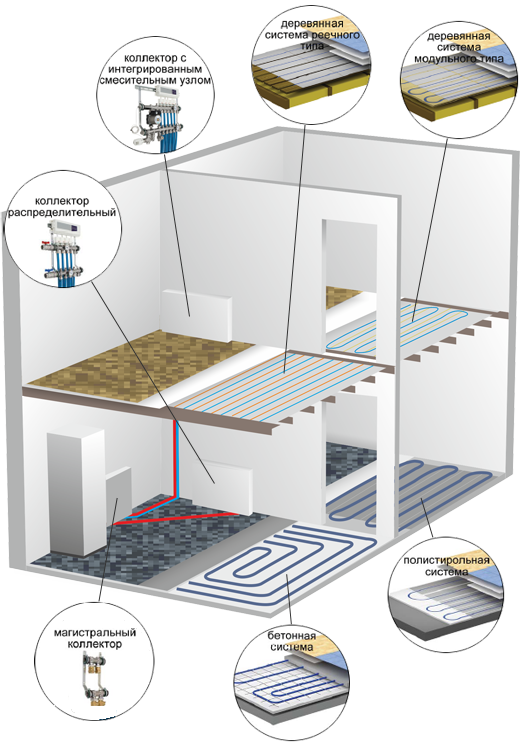 Схема теплого пола для частного дома