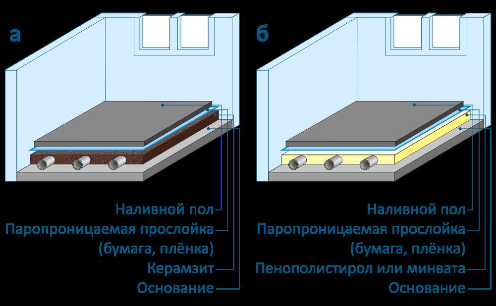 Схема современного наливного пола в ванной комнате