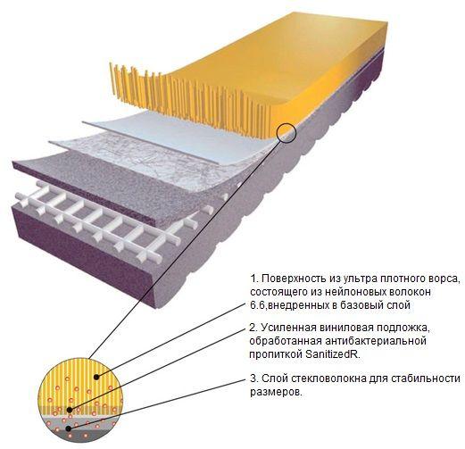 Схема из чего состоит напольное покрытие флотекс