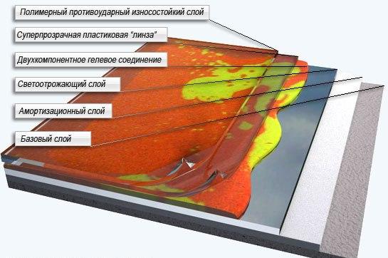 Схема устройства наливного полимерного пола