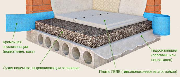 Схема сухой заливки пола под современные напольные покрытия